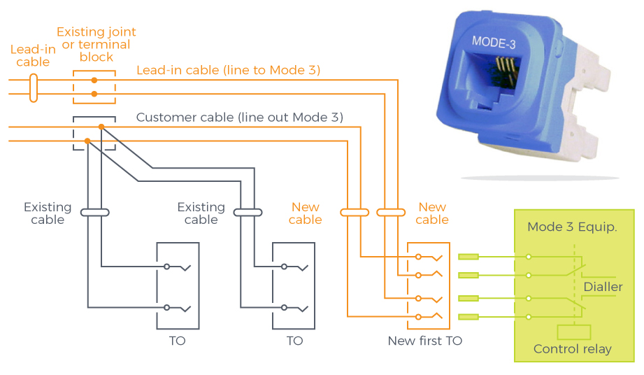 mode 3 phone cabling \u0026 sockets bayswater, melbourneslow speeds and even faulty operation of the alarm system below is a typical alteration of wiring to facilitate a \u0027mode 3\u0027 connection